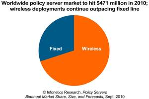 Infonetics Research Policy Management Market Size 2010 chart