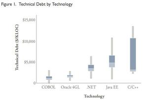 Study shows technical debt exceeds $1M for average business application
