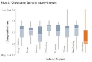 Government scores lowest in changeability-attribute that makes an application easier to modify