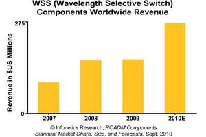 Infonetics Research ROADM Components Wavelength Selective Switch (WSS) Revenue Forecast