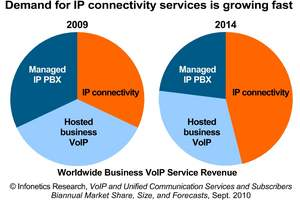 Infonetics Research VoIP and UC Services Revenue Forecast chart