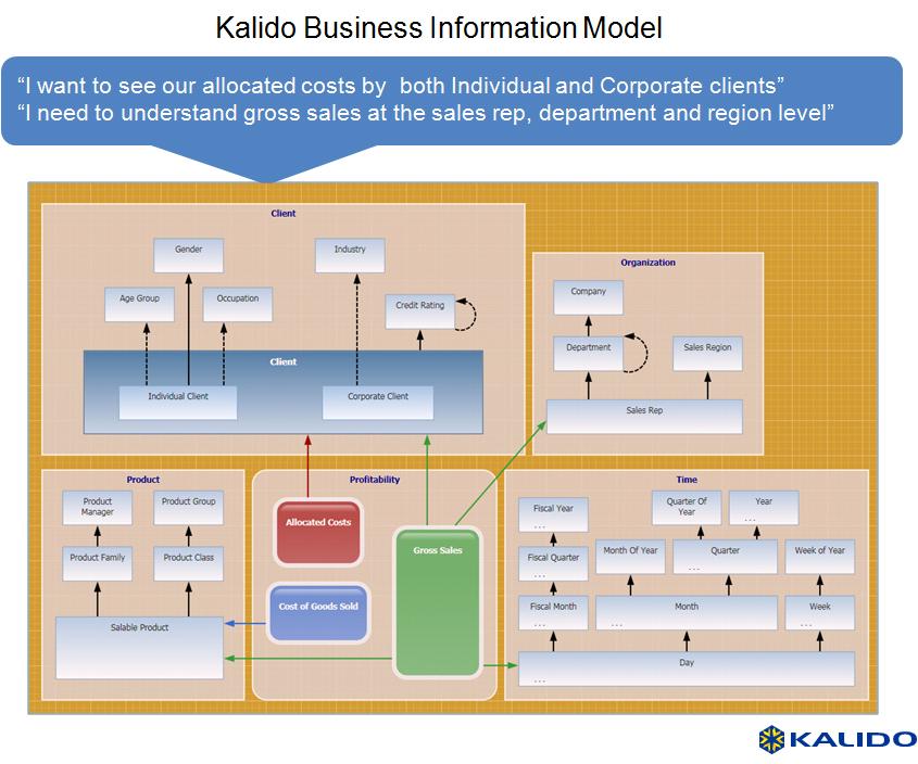 data warehouse case study