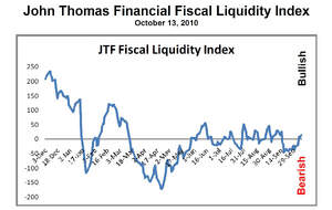 A current snapshot of the John Thomas Financial Fiscal Liquidity Index.