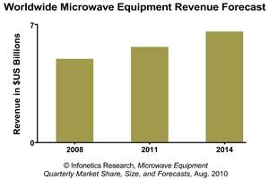 Infonetics Research Microwave Equipment Revenue Forecast chart