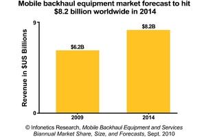 Infonetics Research Mobile Backhaul Revenue Forecast chart