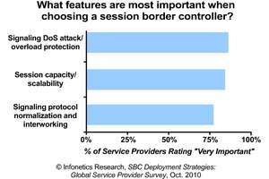 Infonetics Research Session Border Controller Survey chart TOP FEATURES