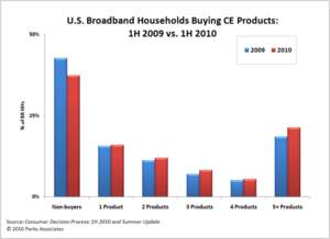 U.S. Broadband Households Buying CE Products