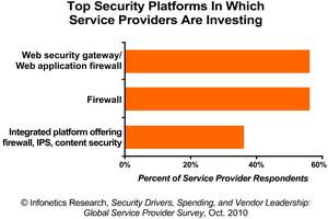 Infonetics Research Service Provider Survey on Security Plans and Vendors