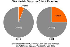 Infonetics Research Security Client Software Market Growth chart