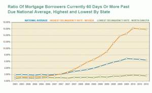 Comparing Highest/Lowest Mortgage Delinquency States to U.S.