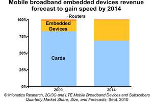 Infonetics Research Mobile Broadband Cards Forecast chart