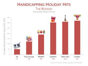 Panjiva Holiday Hits - The Rookies