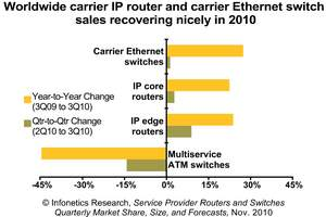Infonetics Research Service Provider Routers and Switches chart 3Q10