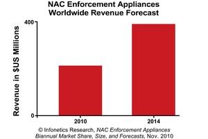 Infonetics Research NAC Enforcement Appliances revenue forecast chart