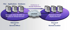 CA ARCserve Replication makes copying or migrating data between servers or locations a breeze.