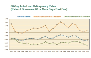 High-Low State Auto Loan Delinquencies