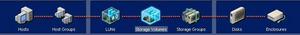 EcoRAID Visual Storage Management