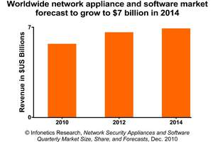 Infonetics Research Network Security Appliances and Software chart