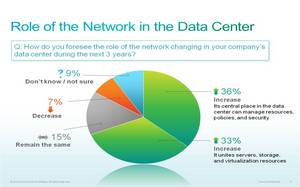 A majority of IT Managers see the role of the network in the data center increasing over the next 3 years.