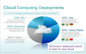 52% of IT Managers have deployed cloud or plan to deploy