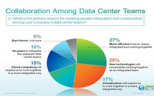 Data center managers plan to create greater integration and collaboration among company data center teams