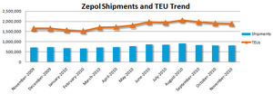 Zepol Import Containerized Shipping Trend
