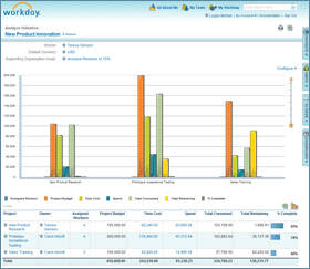 Workday Delivers Workday Initiatives