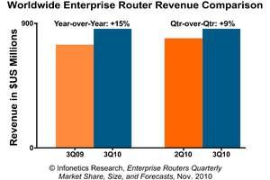 Infonetics Research enterprise routers chart 3Q10