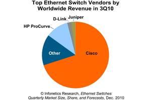 Infonetics Research Ethernet switch report chart 3Q10