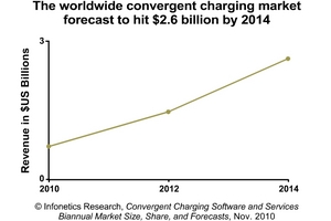 An excerpt from Infonetics Research revenue forecast convergent charging software services chart