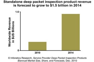 Infonetics Research standalone DPI product revenue forecast chart
