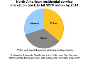 Infonetics Research Residential Voice, Video, Data Services report chart