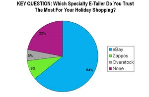 Which Specialty E-Tailer Do You Trust The Most For Your Holiday Shopping?