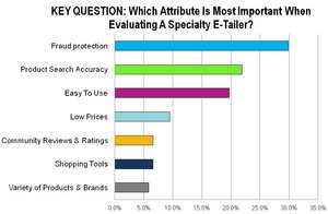 Which Attribute Is Most Important When Evaluating A Specialty E-Tailer?