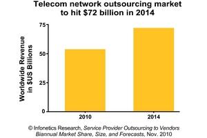 Infonetics Research telecom outsourcing revenue forecast chart