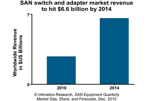 Infonetics Research storage area network (SAN) equipment market revenue chart