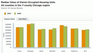Median Value of Owner-Occupied Housing Units  All counties in the 7-county Chicago region  Source: US Census Bureau