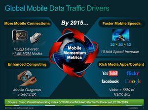 Global Mobile Data Traffic Drivers (Condutores do Tráfego de Dados Móveis Global)