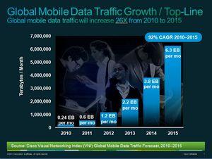 Global Mobile Data Traffic Growth  -- Top Line (Crescimento do Tráfego de Dados Móveis Global -- Linha Principal)