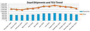 Zepol import containerized shipping trend for through December 2010.
