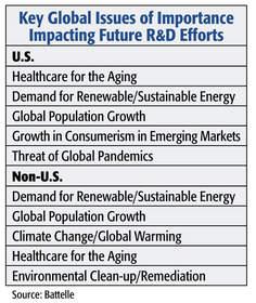 Battelle R&D Funding Forecast