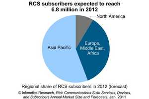 Infonetics Research RCS subscriber forecast