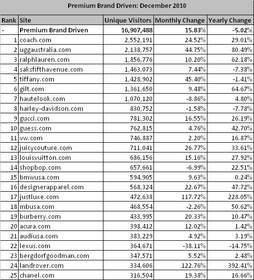 Compete Premium Brand Driven Category - December 2010