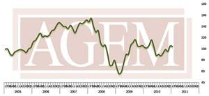 Association of Gaming Equipment Manufacturers Releases January 2011 Index