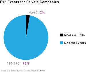 A Small Percentage of Private Companies Achieve Exit Events