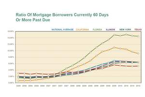 Percentage of Mortgage Borrowers Currently 60 Days or More Past Due