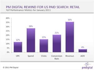 PM DIGITAL FEBRUARY 2010 REWIND STUDY REVEALS 36% INCREASE IN SALES DRIVEN BY PAID SEARCH