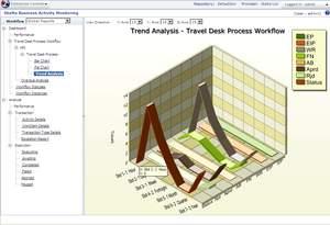 Archestra  Workflow software enables business process management (BPM) for industrial enterprises