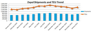 Trend of containerized imports for the United States.