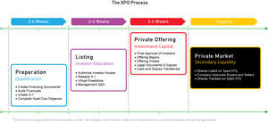Figure 1: Private Companies Raise Capital and Achieve Liquidity through XPOs